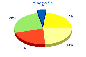 order minomycin once a day